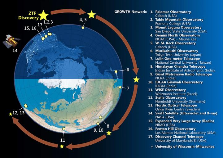 The GROWTH Network. Courtesy of: GROWTH/Caltech